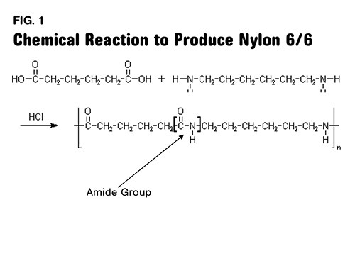 With you of nylon synthesis and