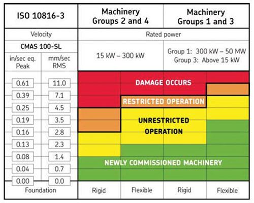 condition chart