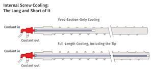EXTRUSION: When Internal Screw Cooling Makes Sense