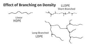 MATERIALS: Performance in Polyethylene: Density Matters