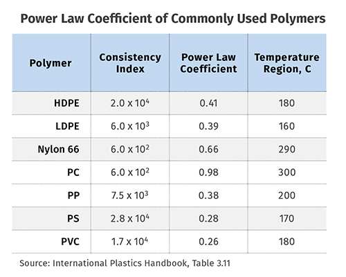 Related Topics  sc 1 st  Plastics Technology & EXTRUSION: Another Technique for Controlling Melt Temperature ...