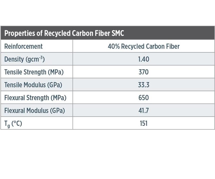 Recycled carbon fibers