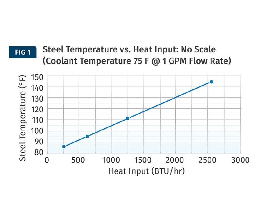 steel temperature vs heat input
