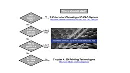flowchart for starting with additive manufacturing