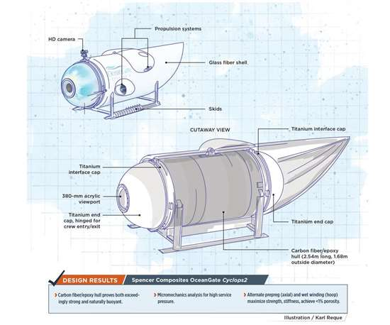 deep submersible