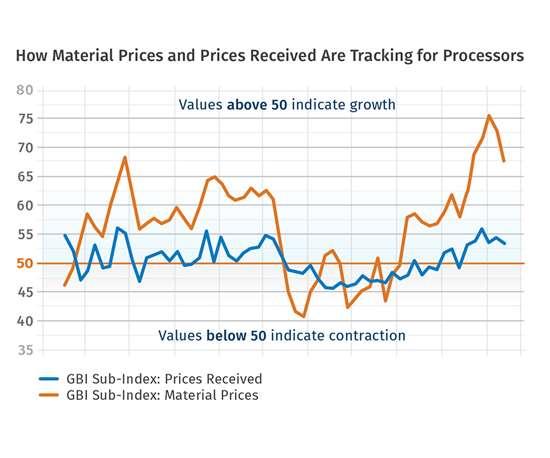 Material Prices Prices received plastics processors
