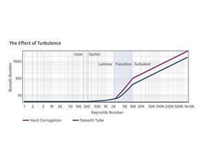Nusselt number graph Reynolds number