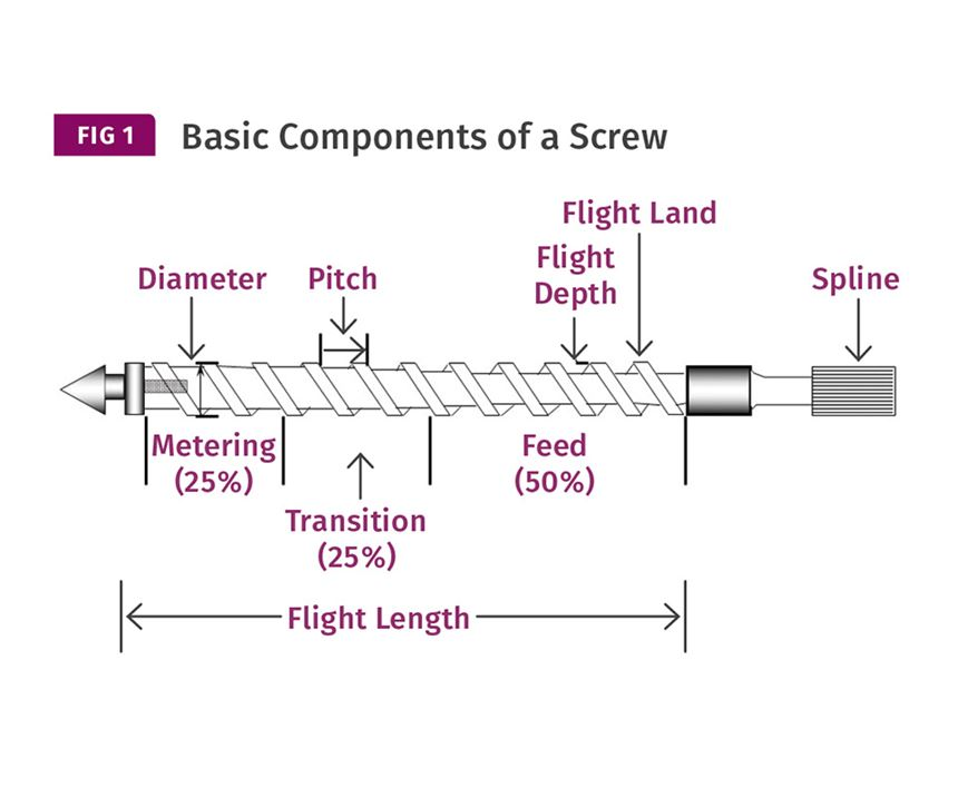 basic components injection molding screw