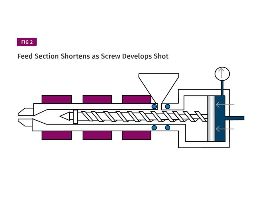 Feed section of injection molding screw