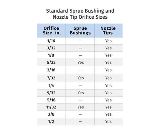 American standard nozzle tip orifice sizes
