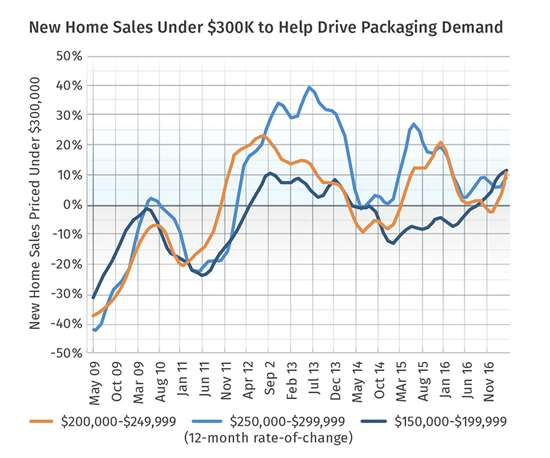 New home sales impact on packaging