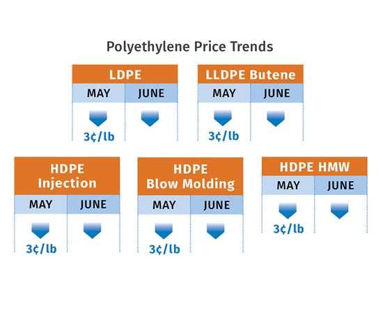 PE resin prices June 2017