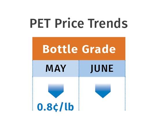 PET resin prices June 2017
