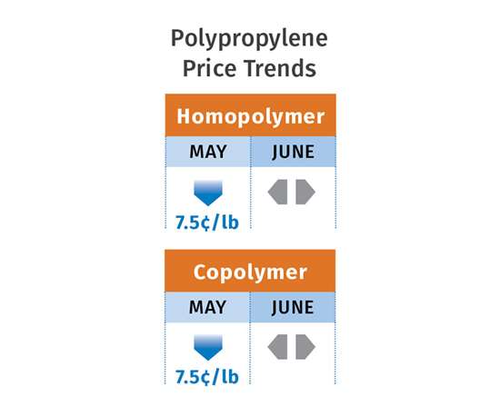 PP resin prices June 2017