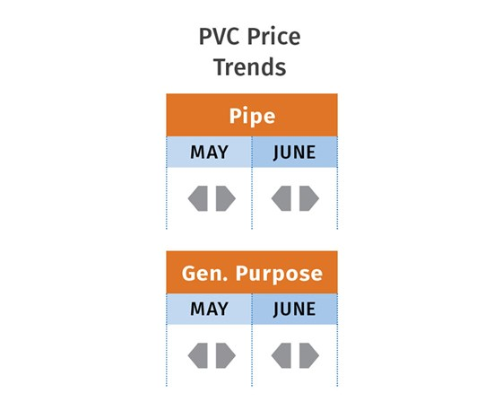 PVC resin prices June 2017