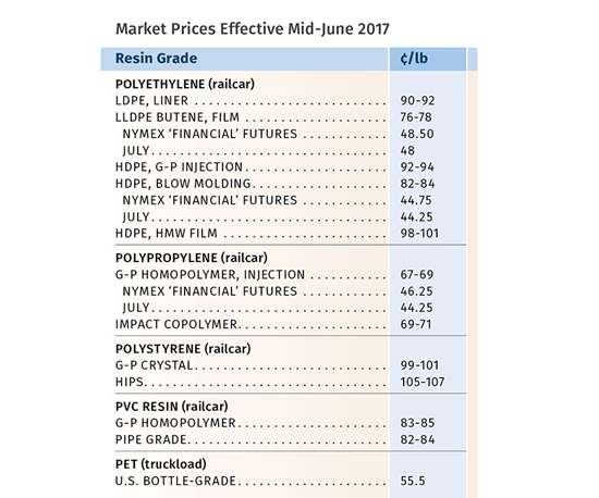 resin prices June 2017