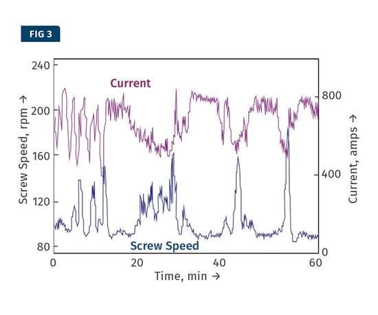 Pressure extrusion curve.