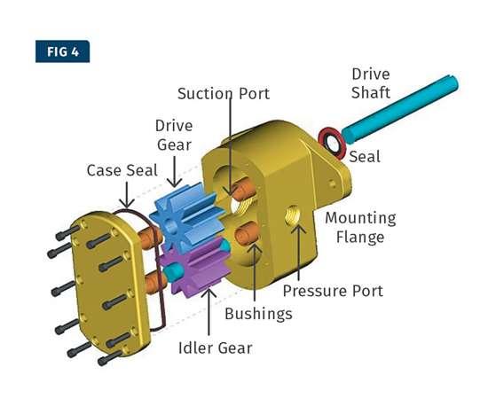 extrusion gear pump
