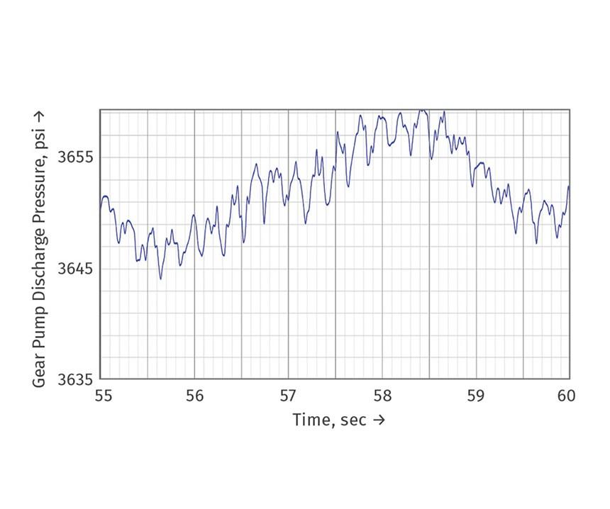 pressure fluctuations under gear pump