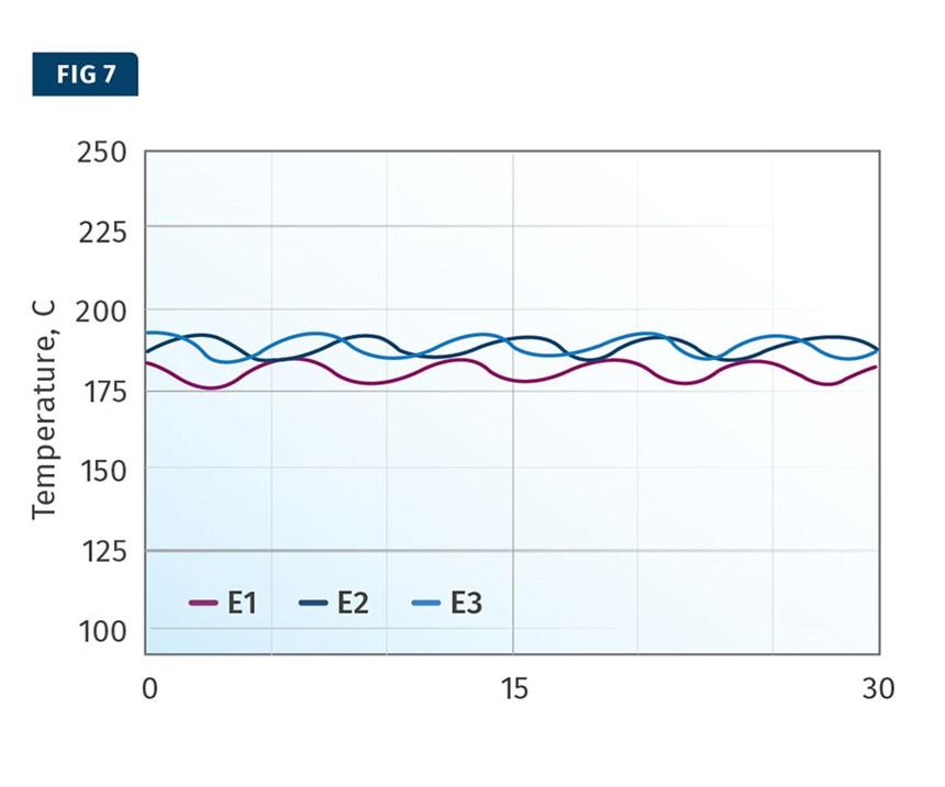 barrel temperature sinusoidal variation