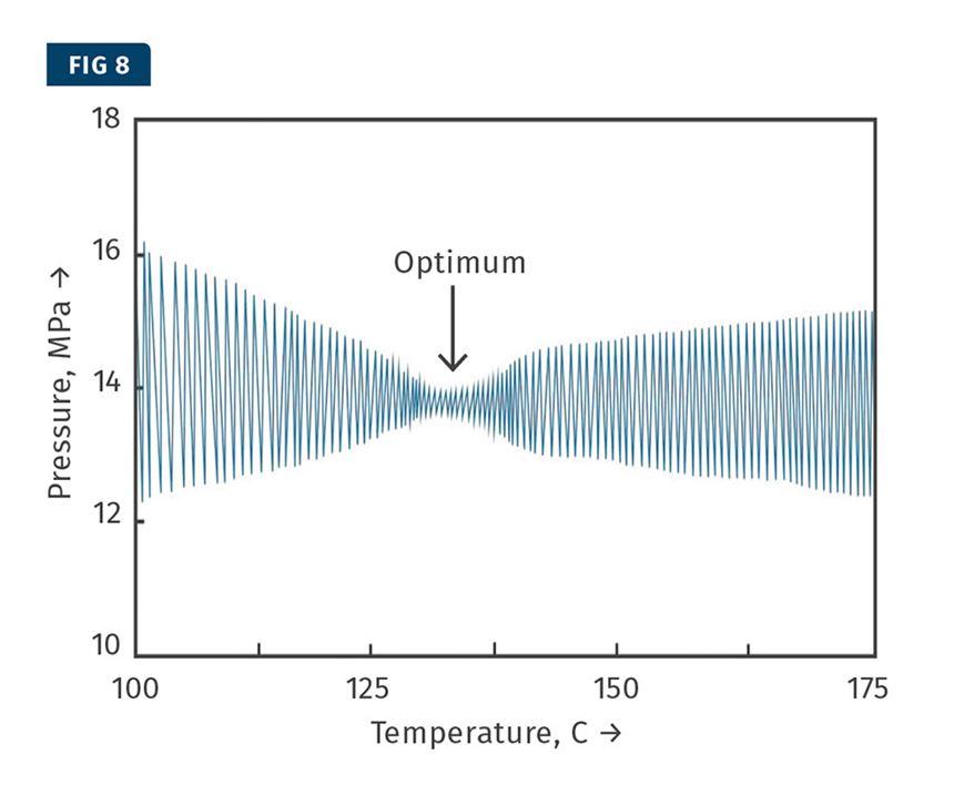 optimized extrusion barrel temperature
