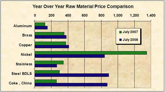 August 2008 Year Over Year Raw Material Price Comparison