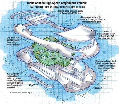 Amphib Vehicle