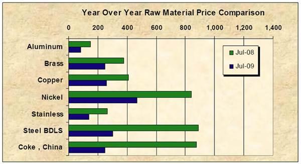 Price Comparison 0809