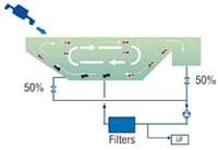 Continuous circular flow