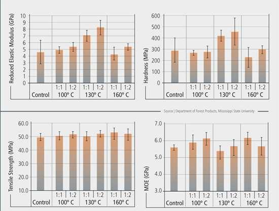 Nano-enhanced Kenaf Charts