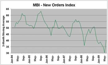 New Orders Index