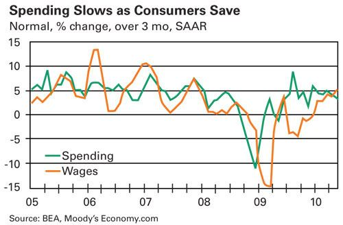 Spending Slows as Consumers Save