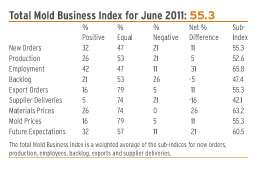 Mold Business Index June 2011