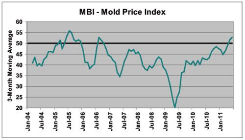 Mold Business Index June 2011