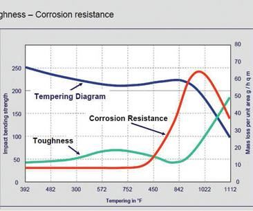 graph of hardness, toughness and corrosion resistance