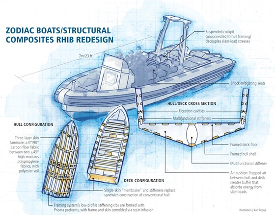 Re inventing the rhib shock mitigation compositesworld zodiac boatsstructural composites rhib redesign illustration karl reque ccuart Images