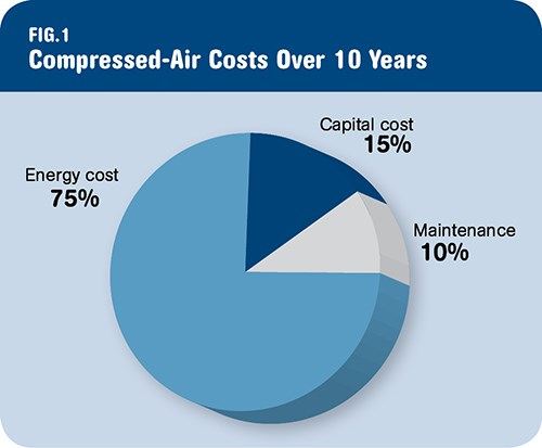 air compressors consume large amounts of energy