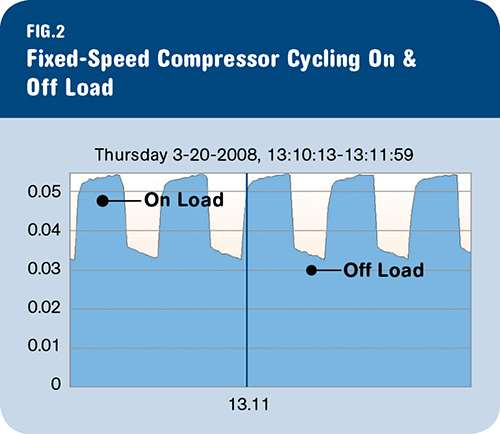 Air compressors use a lot of energy even when off-load