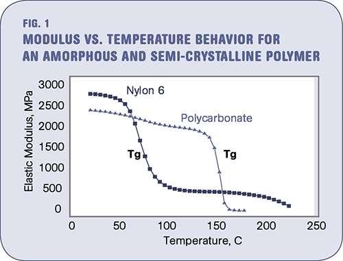 Los efectos de la temperatura en polímeros - Figura 1
