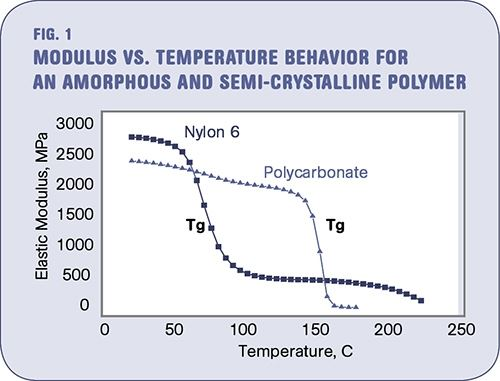 The Effects Of Temperature Plastics Technology
