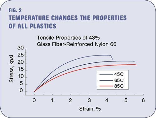 Los efectos de la temperatura en los polímeros - Figura 2