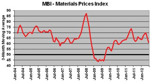 mold business index June 2012