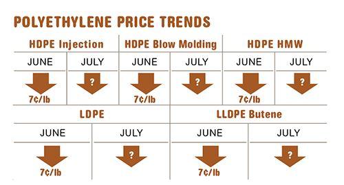 July Polyethylene resin prices