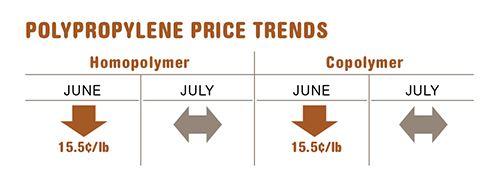 July polypropylene resin prices