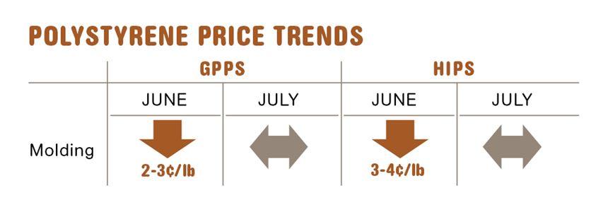 July polystyrene resin prices