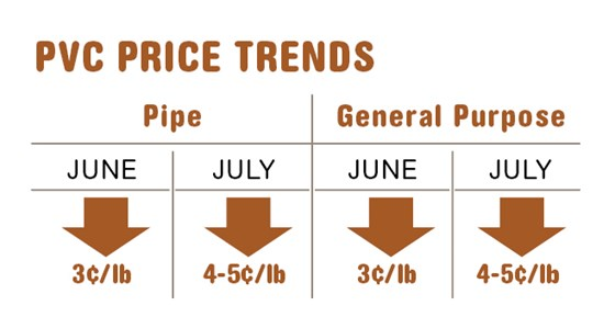 July PVC resin prices