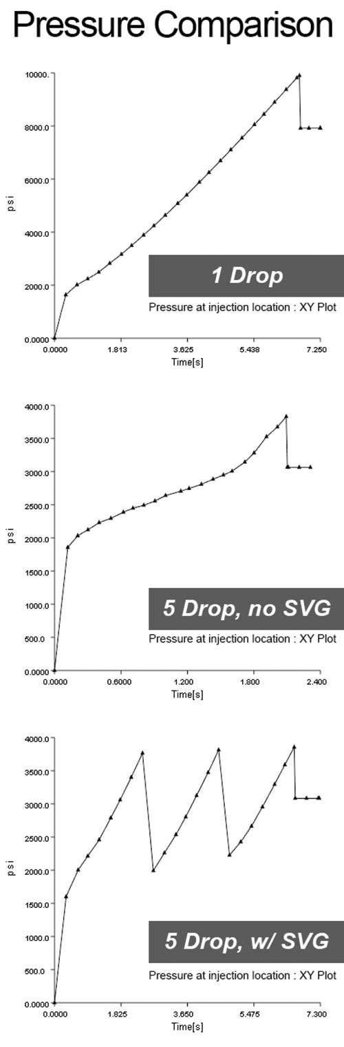 pressure comparison charts mold making
