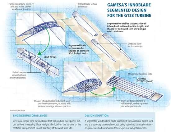Modular design eases big wind blade build
