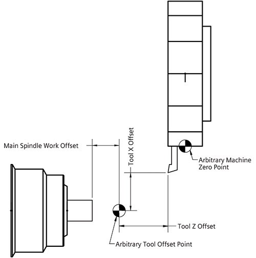 arbitrary points in space on normal lathe coordinates