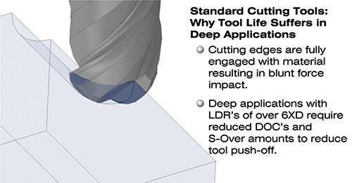 standard cutting diagram